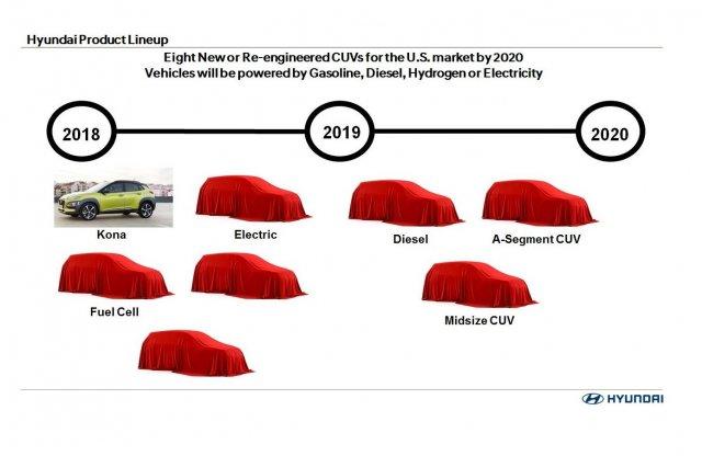 Nyolc új Hyundai SUV jön 2020-ig