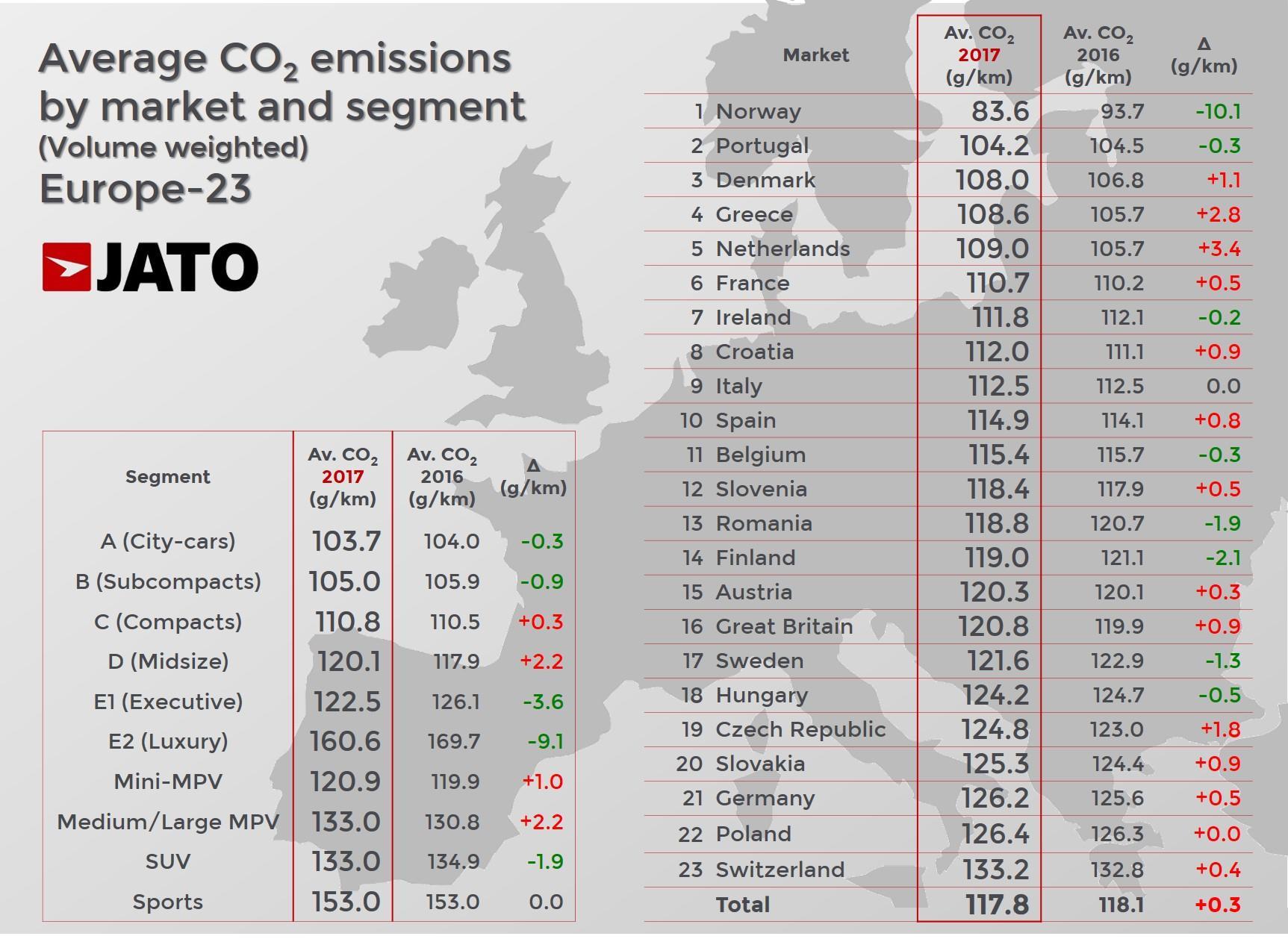 d7cffdee77 A legszerényebb emissziójú autókat Norvégiában vásárolják, javult  Portugália, a szegmensek között pedig a mind népszerűbb szabadidőautók  továbbra sem ...