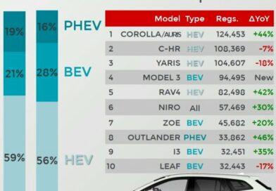 Top 10: mutatjuk Európa kedvenc villanymotoros autóit