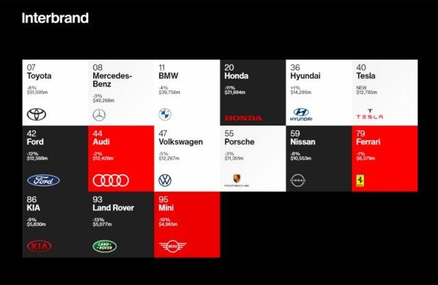 Vajon melyik autógyártó a legértékesebb?